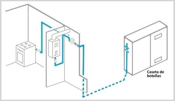 croquis-revision-instalacion-gas-botellas-e1616005321712 Revisión instalación gas