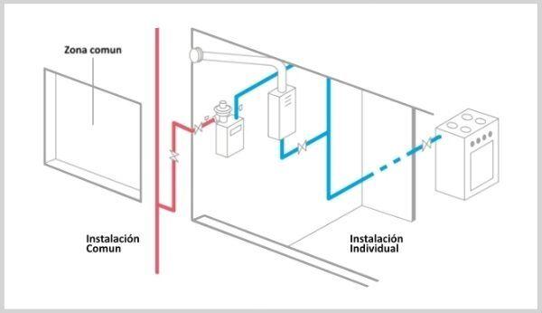 croquis-revision-instalacion-gas-natural-e1616005301874 Revisión instalación gas