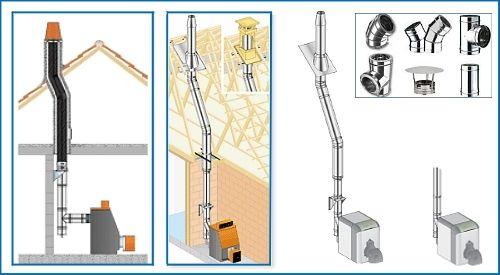salida-gases-humos-conductos-calderas-gasoil-vertical Salida gases calderas