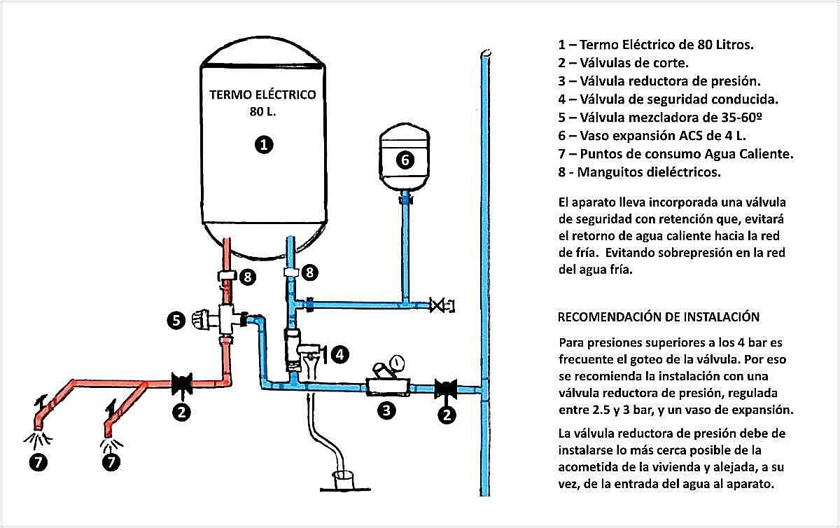Instalación y sustitución de termos eléctricos de 50, 80,100 y 150 litros. Horizontales y verticales.