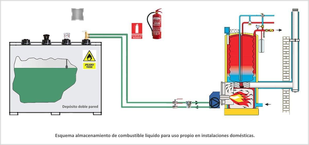 Manual usuario instalación de gasoil con depósito de doble pared.